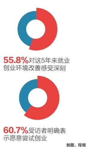 72.5%受访者愿去创业公司工作 多认为能获得锻炼