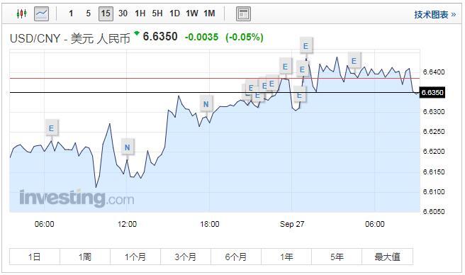 人民币中间价连续三天下调 业内:贬值压力不大
