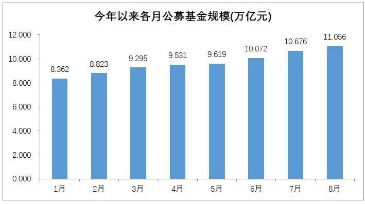 8月货基增速高位大幅回落 资管机构规模分布首曝光