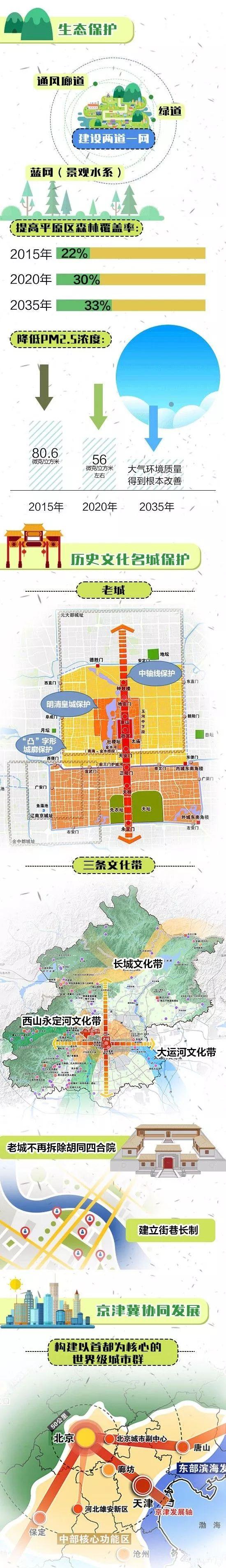 未来的大北京什么样?千年古都如何保护?一图看懂20年后的北京