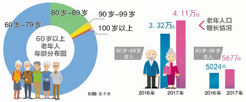 ca88亚洲城手机版下载_厦门最长寿老人今年110岁 80岁以上老年人有4.7万位