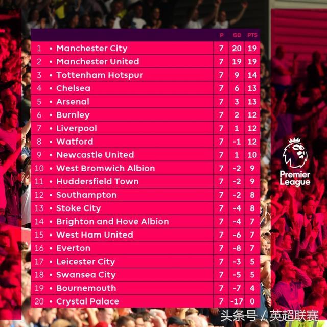 1个月仅1胜,利物浦在英超掉队!渣叔的鸡血期已过?
