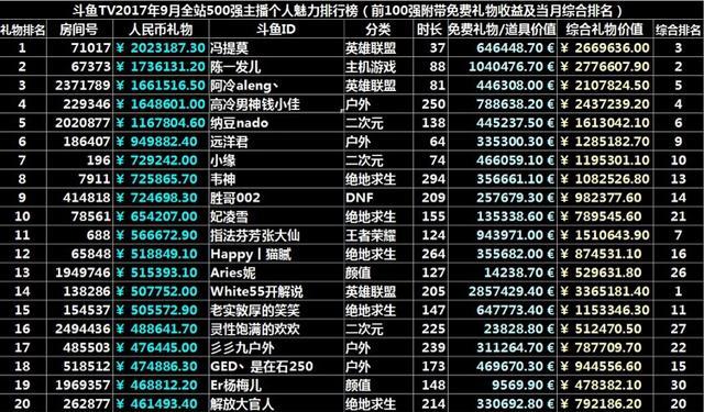 斗鱼9月主播收入排行榜TOP20,五五开依然稳坐一哥宝座!