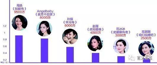 曝陈乔恩片酬太贵,要价8000万丢女主角,被娱乐大佬集体封杀?