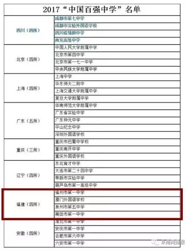 """厉害了!2017年""""中国百强中学""""福建4所学校入选!"""