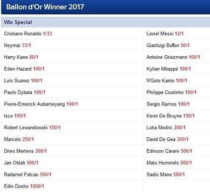 金球赔率出炉:C罗稳了 梅西高出396倍 历史第一身价也只有参与奖