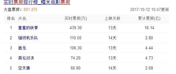 12日娱乐热点:票房大战结束,李晨惨败