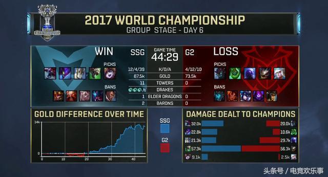 lolS7:最顽强的战队G2不敌韩国SSG,SSG已拿下4胜