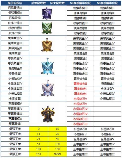 王者荣耀S9赛季全新段位继承规则 星耀降级至钻石段位