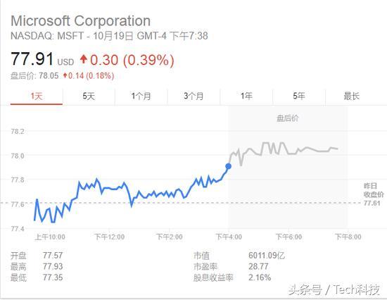 真的要重回巅峰了吗?微软市值2000年后首次突破6000亿美元