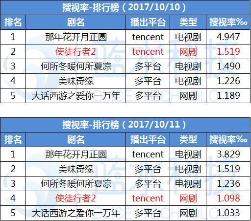 牛掰!《使徒行者2》力压多平台网剧,夺网剧搜视率冠军!
