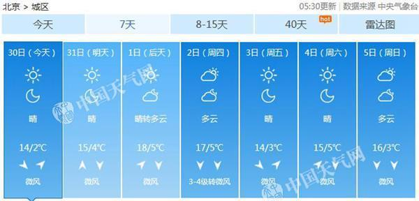 今晨北京气温接近0℃ 明后天最高气温回升至18℃