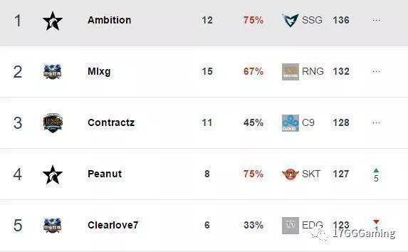 外网S7最新排名:Uzi稳坐第一,Faker仅排第四
