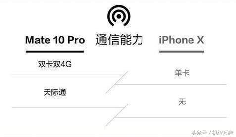 华为Mate10 Pro和苹果iphone X对比 相信大家都会有自己的判断