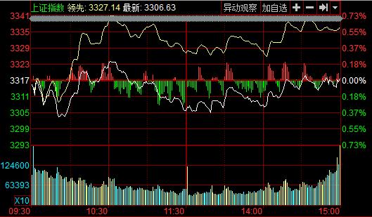 12月1日收盘:两市震荡沪指微涨0.01%