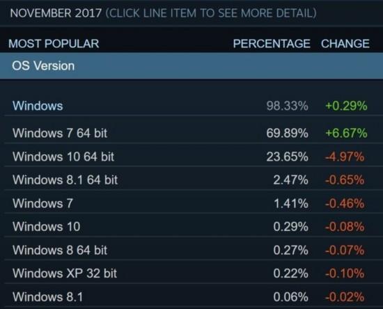 Win10在Steam用户中所占份额仅两成多
