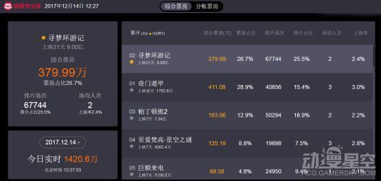 《寻梦环游记》国内票房破9亿 有望内地动画影视亚军