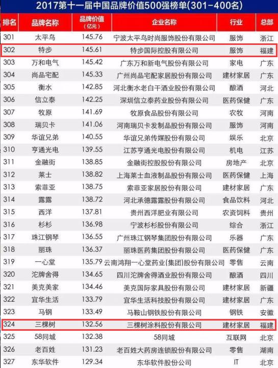 来看!这些福建企业入围2017年中国品牌价值500强