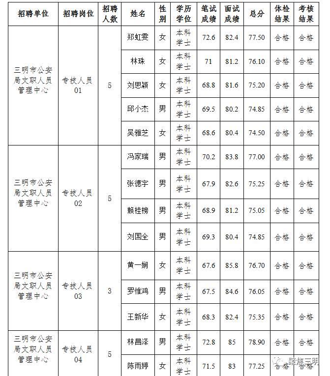 三明又有4家事业单位公布拟聘用人员名单!