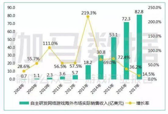 中国游戏产业的2017年:新平台崛起 出海淘金正热