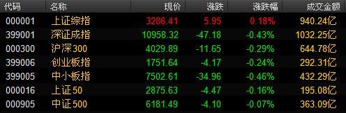 26日早盘:A股持续弱势震荡,次新股逆势反弹