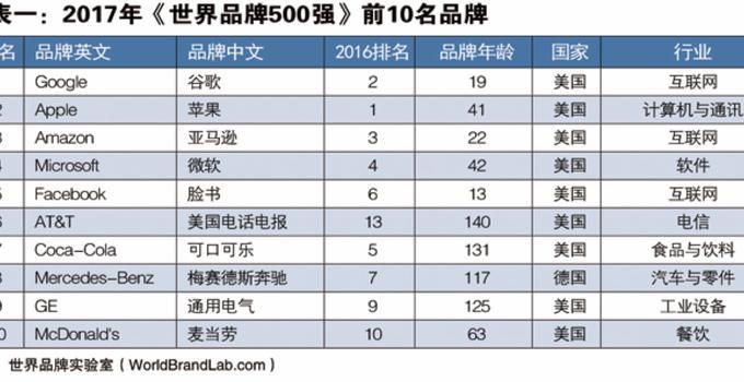 世界品牌实验室发布2017年世界品牌500强:中国37个品牌入榜