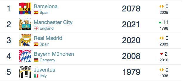 世界俱乐部排名:曼城狂升11位列第2 米兰跌出前100