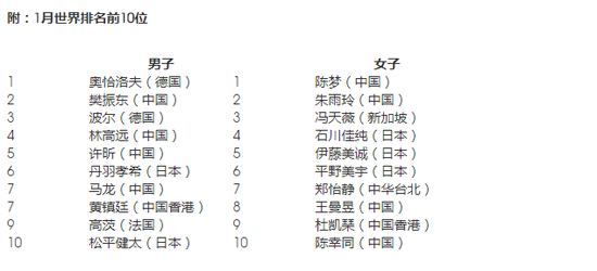 2018乒联最新排名:马龙第7丁宁21 奥恰陈梦登顶