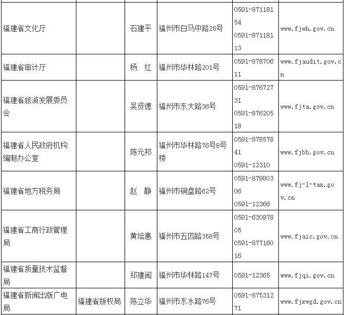 福建公布省级行政执法主体名单