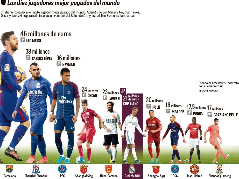 "C罗""要钱""有理!年薪不足梅西一半 中超2人比他高"