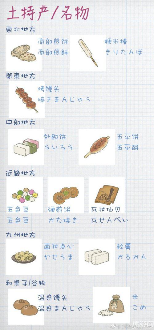 旅行青蛙土产有哪些 旅行青蛙土产汉化版翻译详解