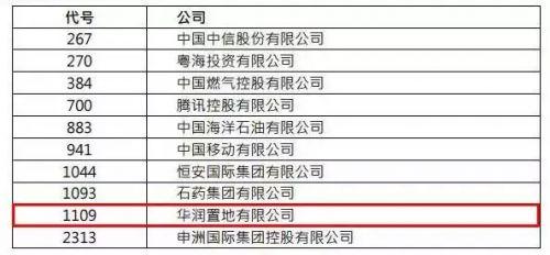 华润置地晋升成为香港恒生中国企业指数成份股