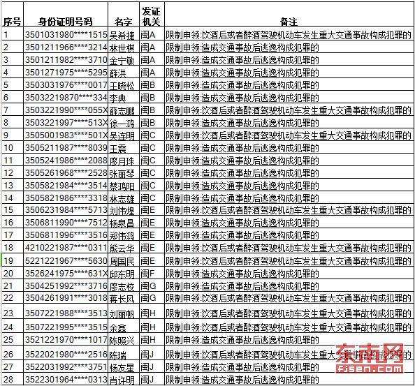 ca88亚洲城手机版下载_ca88亚洲城手机版下载今年首批28人被终生禁驾 交警:春节勿酒驾