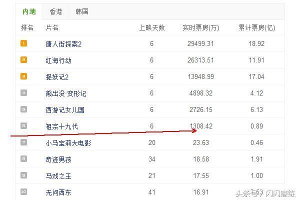 吴京,林志玲出演《祖宗十九代》,投资超10个亿,票房仅8千万?