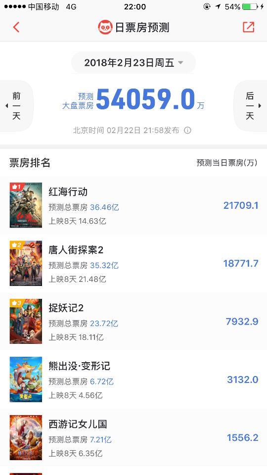 《红海行动》排片正式超越《唐探2》,目前甩开一千万,预测第一