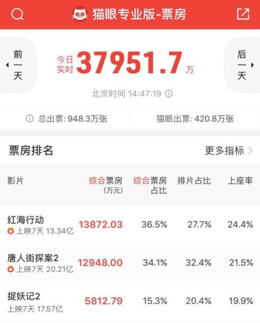 电影《唐人街探案2》票房破20亿元 横店影视大涨4%