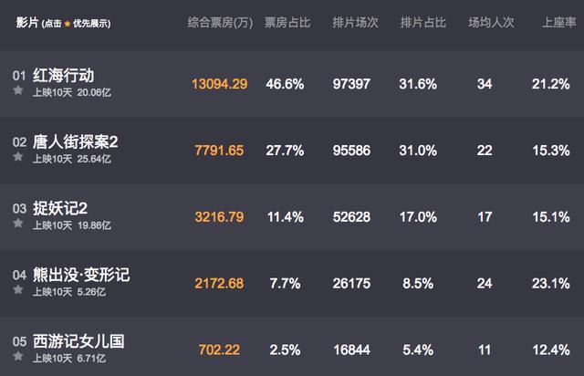 《红海行动》持续火爆,黄景瑜成该片最大赢家,连人民网都叫好!