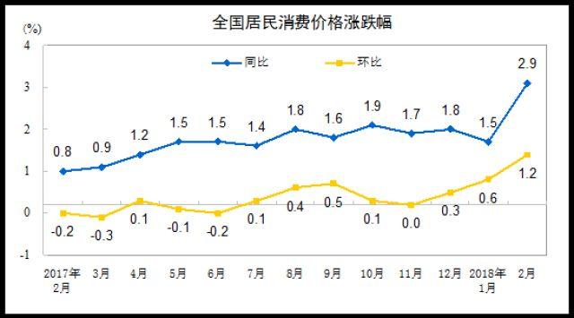 国家统计局:2018年2月CPI同比上涨2.9%