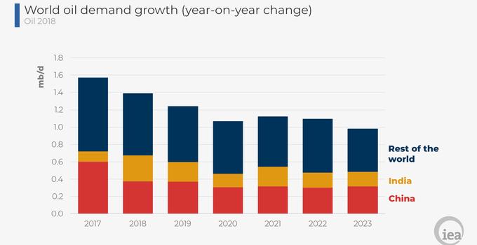 国际原油需求未来5年温和增长,中印贡献一半增量