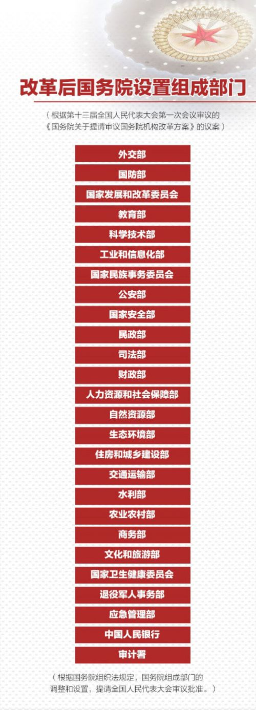 最全!国务院机构改革方案详版(附名单及职责)