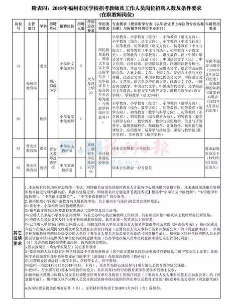 快讯!2018福州中小学幼儿园教师招考来了!有编制!