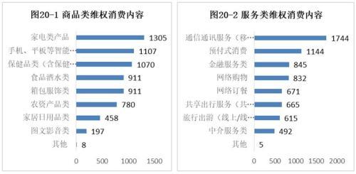 37%受访者曾被侵权 外卖不满意度高