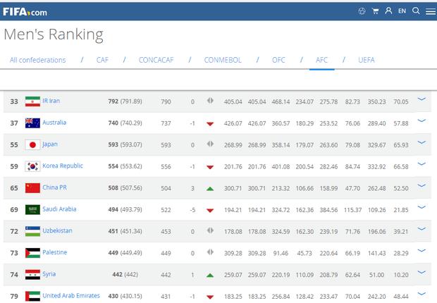 FIFA排名:国足升三位总第65 超沙特重返亚洲第5