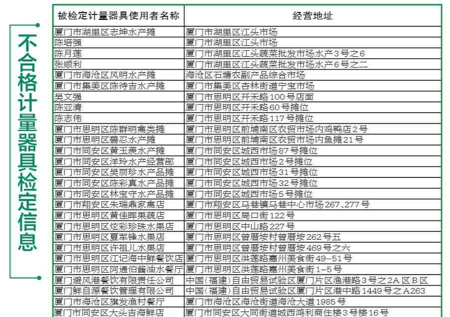 """厦门27户""""黑心秤""""商家名单被曝光 2千克砝码称出6种重量!"""