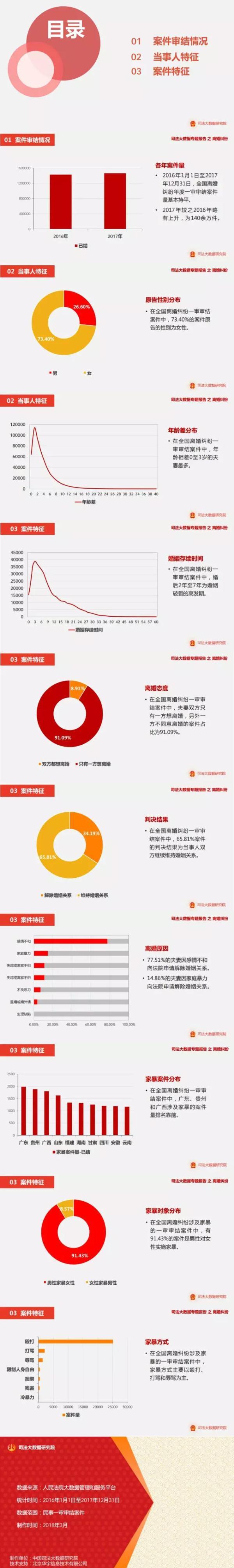 离婚涉家暴案超9成系男性对女性施暴 广东最多