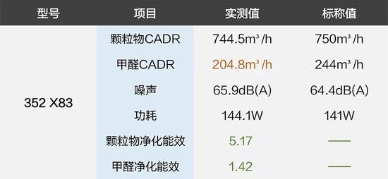 352 X83空气净化器质量调查 甲醛性能少了16%?