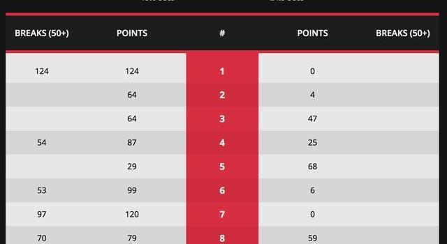 世锦赛资格赛梁文博轰个人第三杆147 中国军团第二日5人晋级