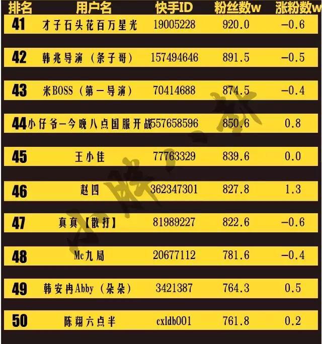 2018快手4月份红人排行榜top50 骚白仅排第七图片