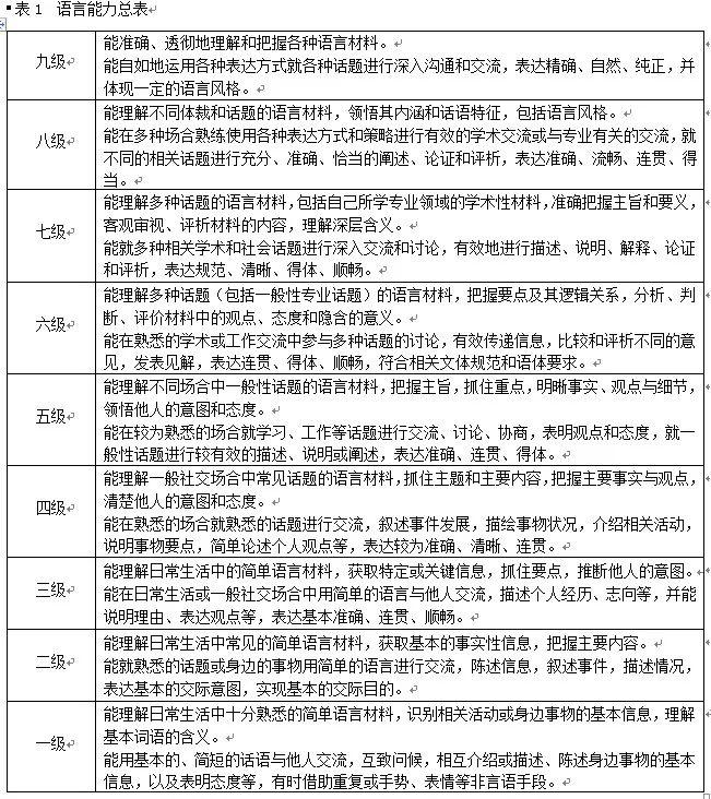 中国英语能力等级量表发布 你的英语在什么级别