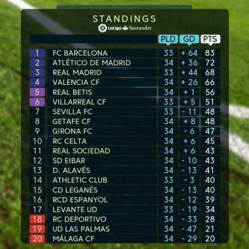 西甲积分榜:巴萨再拿1分就夺冠 降级第2队出炉